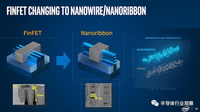 英特尔(INTC.US)将在五年内量产纳米线晶体管?