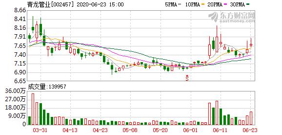 青龙管业:子公司5278万元出售青龙管道100%股权