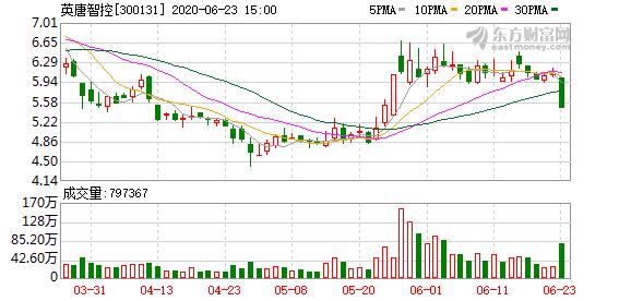 英唐智控(300131)龙虎榜数据(06-23)