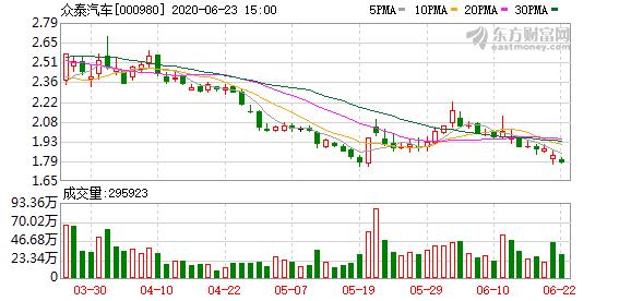 深交所:将众泰汽车股票调出融资融券标的