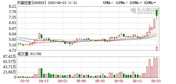 天音控股涨停报7.91元 净流出484.97万元
