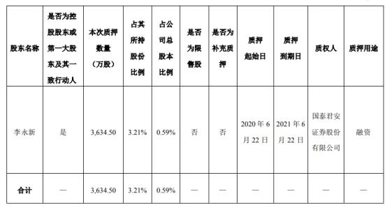中公教育股东李永新质押3634.5万股 用于融资