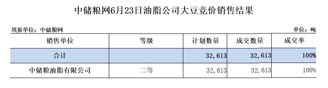 中储粮第三批3.2613万吨拍卖国产大豆全部溢价成交 中储粮网大豆出售