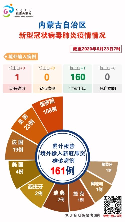 截至6月23日7时内蒙古自治区新冠肺炎疫情最新情况图片