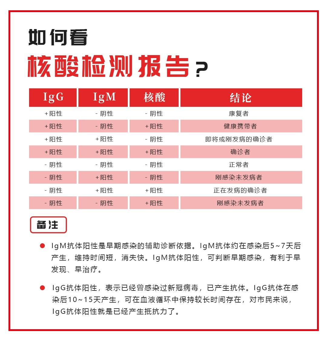 【天富】江天富西新余出现核酸阴性抗体阳性者图片