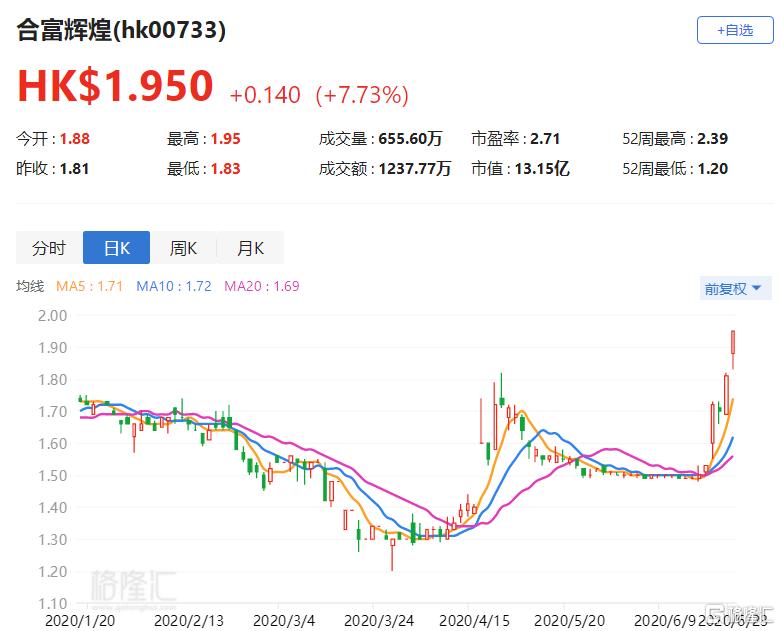 港股异动丨合富辉煌(00733.HK)四日累涨逾27% 碧桂园服务收购其3.53%股权