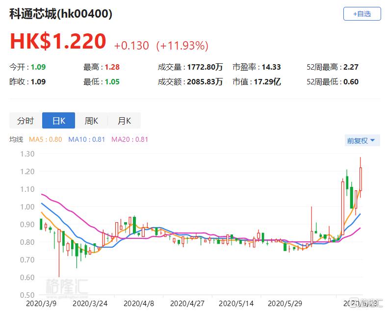 港股异动 | 科通芯城(00400.HK)大涨近12% 连续两月注销已回购股份