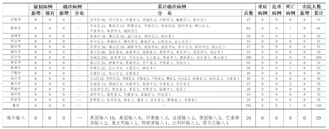 2020年6月22日0时至24时山东省新型冠状病毒肺炎疫情情况图片
