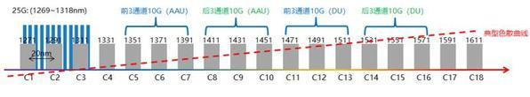 北极光电-中国电信首次完成多厂商5G前传 25Gb/s LWDM方案测试
