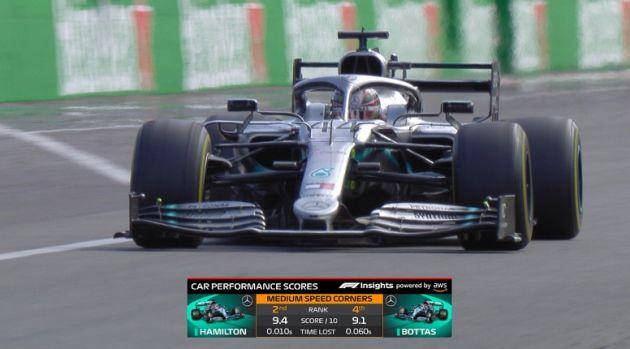 一级方程式赛车(F1)宣布了由亚马逊云服务支持的2020赛季的新赛车性能数据