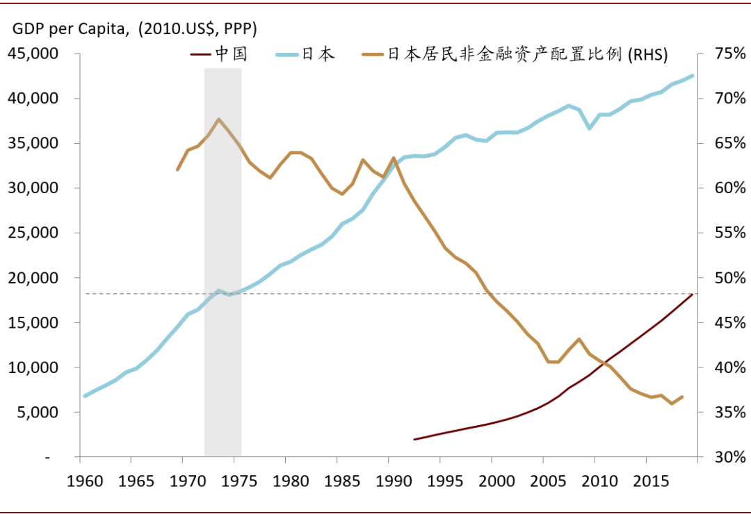 中金首席访谈:如何看待居民资产配置的拐点?