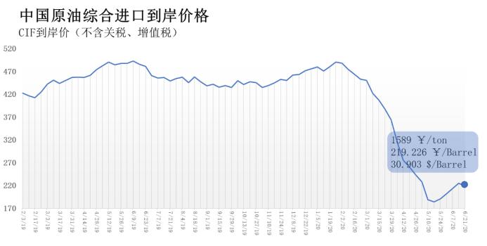 6月15日-21日中国原油综合进口到岸价219.226元/桶 环比下跌2.64%