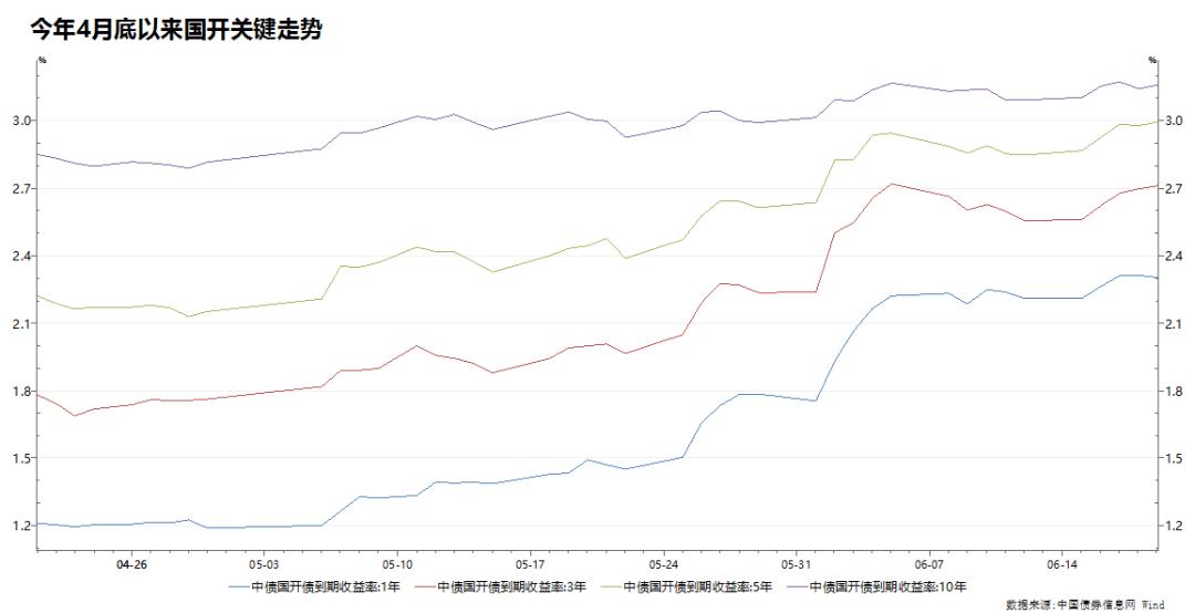 6月市场简评 ‖ 资金重回走廊中枢 债券配置价值显现