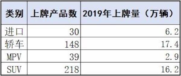 乘联会发文透露了数据 告诉你上海人最爱买什么车