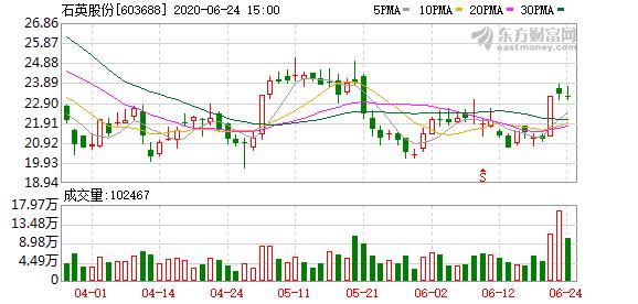 石英股份发布第二期员工持股计划