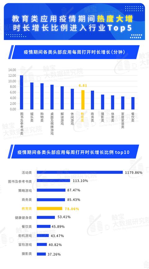 触宝大数据报告:海外在线教育流量激增 线上时长增长70%