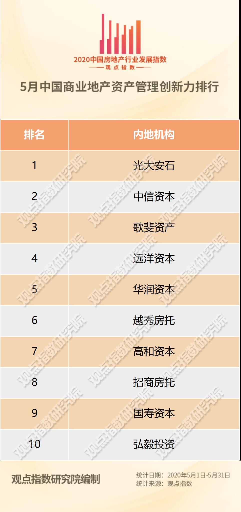 5月商业地产资产管理创新力报告·观点月度指数