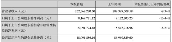 正丹股份连续4年实现净利润8亿元。 投资银行中金公司获利6400万|正丹股份