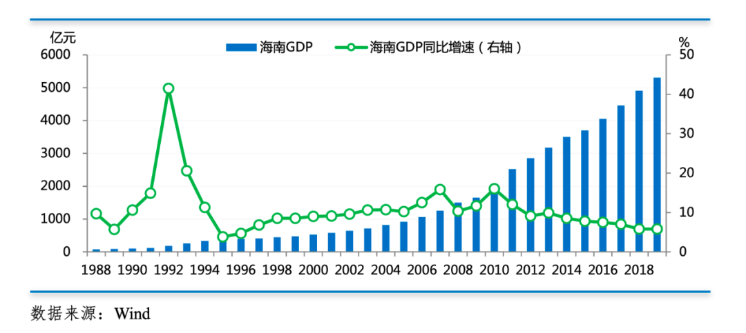 2019年上半年海南省经济总量_海南省地图