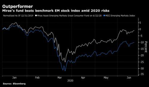顶尖基金押注新兴市场股票将跑赢发达国家