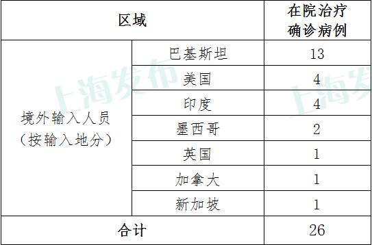 【天富】昨天上海无新增本地新冠肺炎确天富诊病例无图片