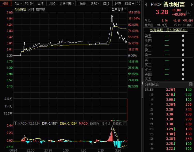 美股全线遇挫 中概股普惠财富大