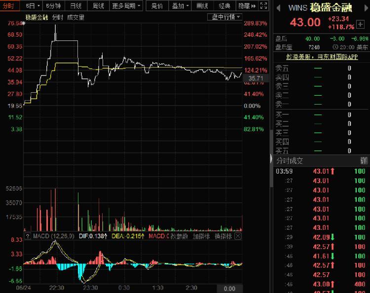 再次上演疯狂暴涨,稳盛金融月内股价涨幅近391倍!