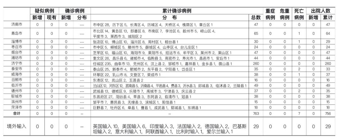 摩天注册,日0时至24时摩天注册山东省新型图片