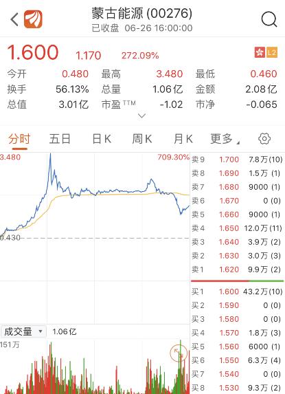 妖股重出江湖!连亏11年突然赚了14亿 1小时股价暴涨700%
