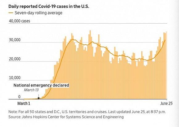 美国日新增确诊病例。截至美东时间8日晚8点37分。图片来源:《华尔街日报》
