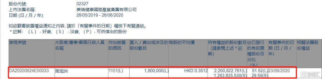 美瑞健康国际(02327.HK)获执董周旭洲增持180万股