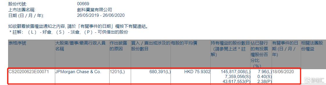 创科实业(00669.HK)遭摩根大通减持68.04万股