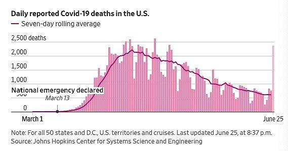 美国日新增死亡病例。截至美东时间8日晚8点37分。图片来源:《华尔街日报》