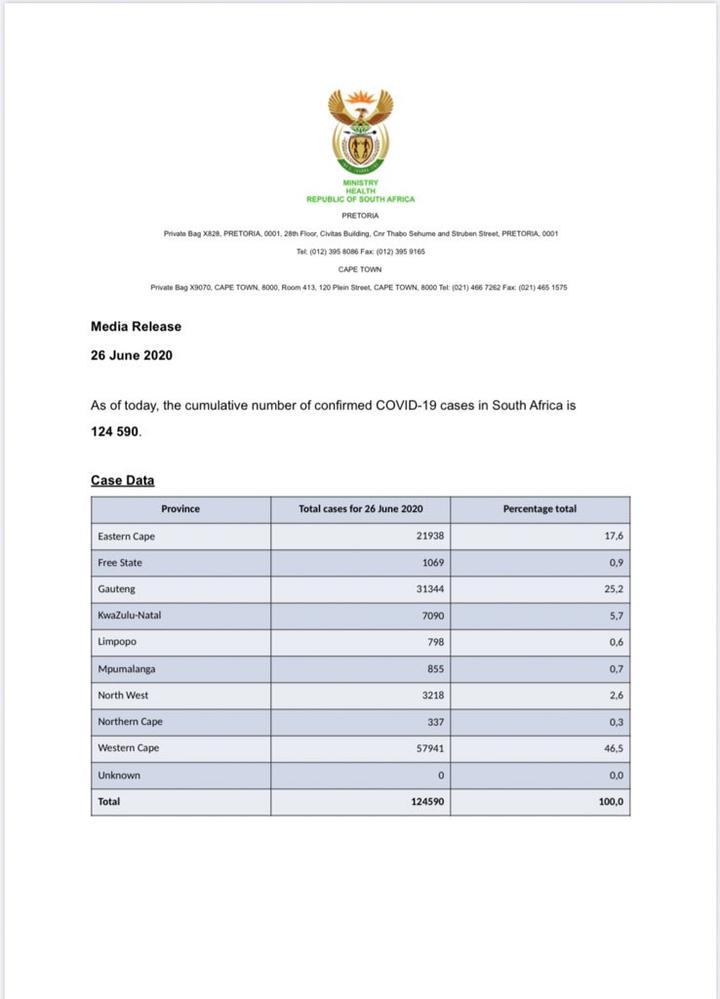 南非新增6215例新冠肺炎确诊病例 累计124590例