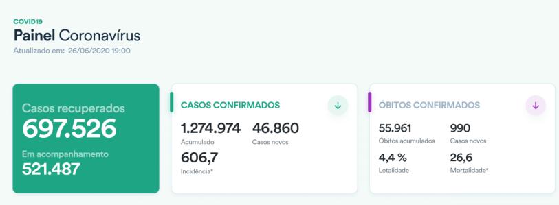 △巴西疫情数据统计(来源:巴西卫生部网站)