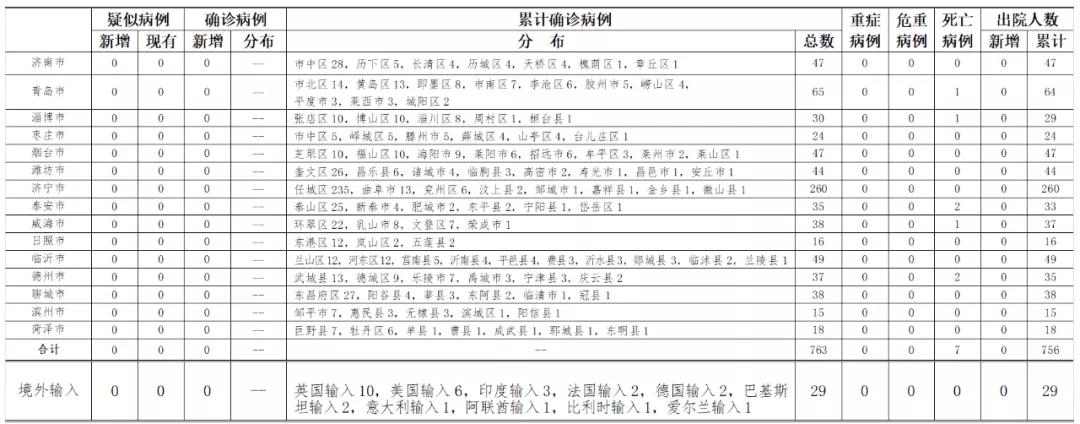 山东省新型冠状摩天代理病,摩天代理图片