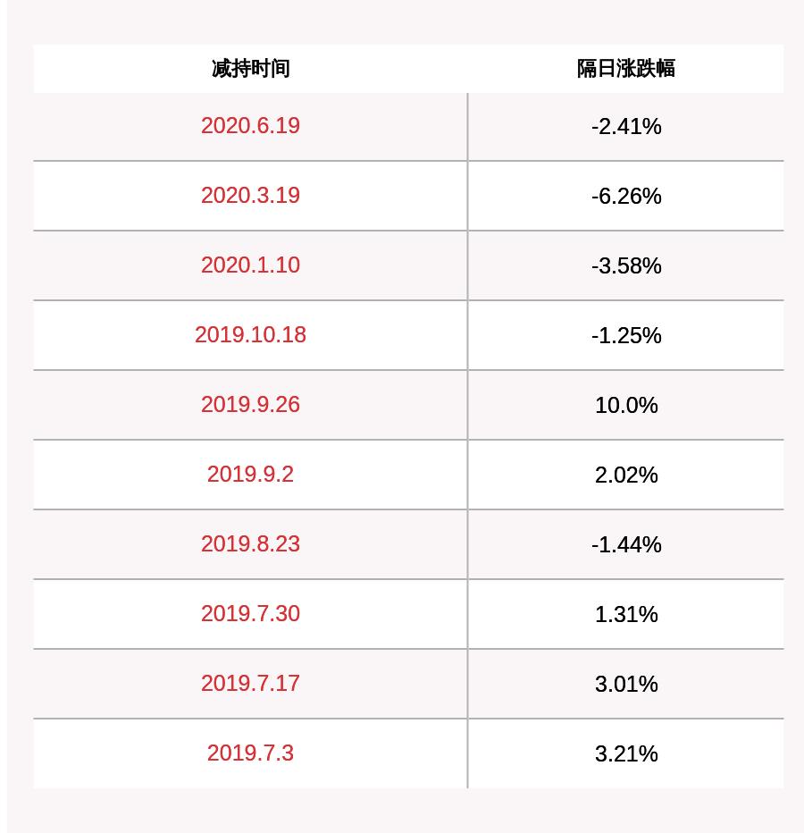 减持!金冠股份:股东徐海江及其一致行动人减持约4414万股 占公司股份比例达到5%