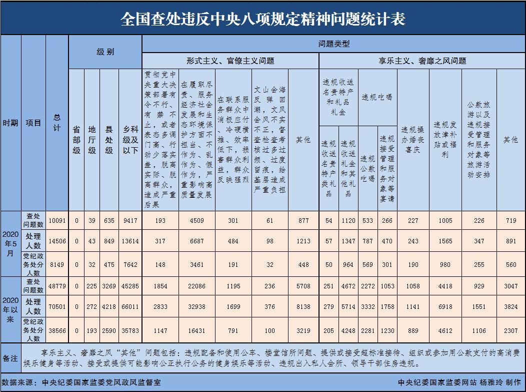 【摩天招商】处违反中央摩天招商八项规定精神图片