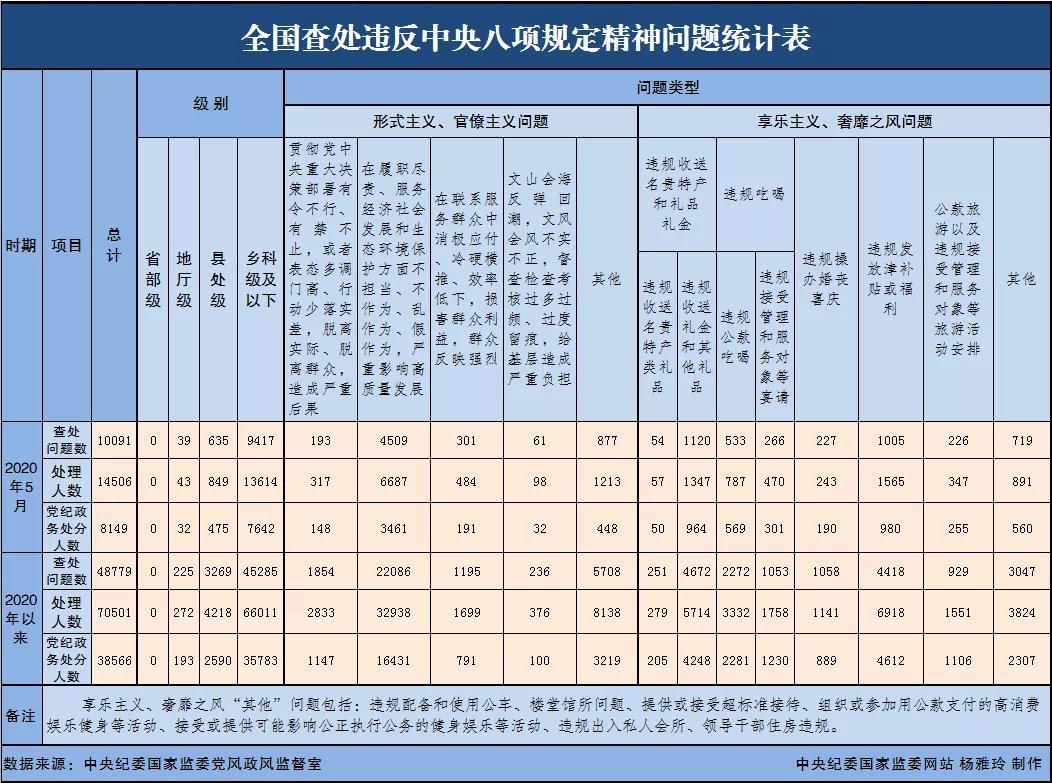 [摩天注册]月全国查摩天注册处违反中央八项规定图片