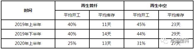 再生聚酯行业:上半年价格触及新低 下半年依旧压力重重