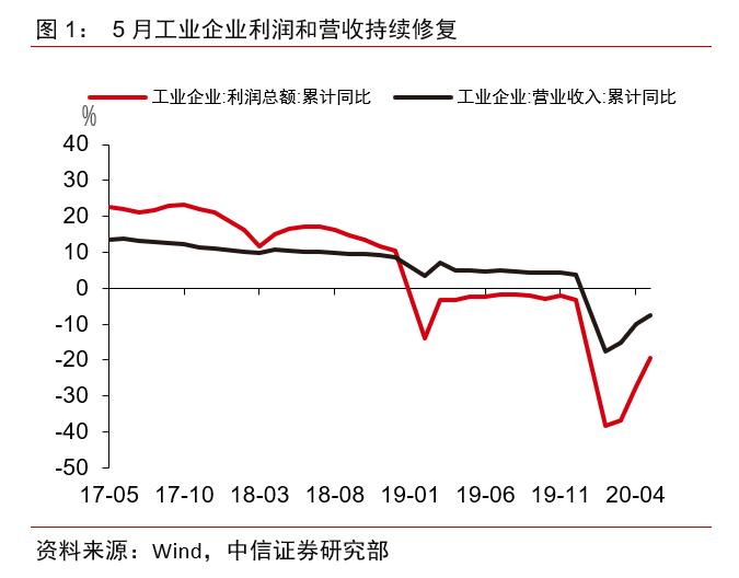 【中信证券宏观】单月盈利转为正增长,后续向好可期——2020年1-5月工业企业利润数据点评