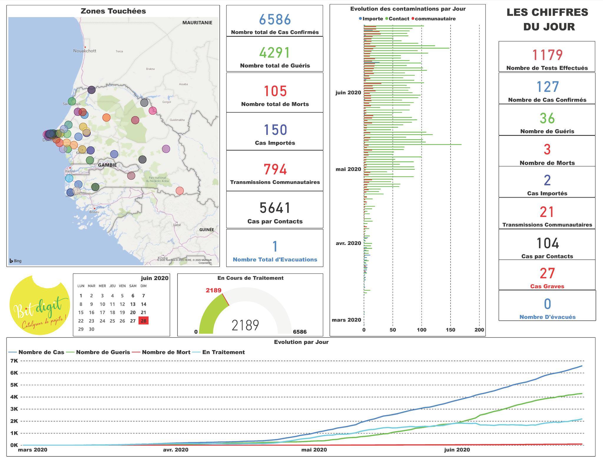 塞内加尔新增127例新冠肺炎确诊病例 累计6586例