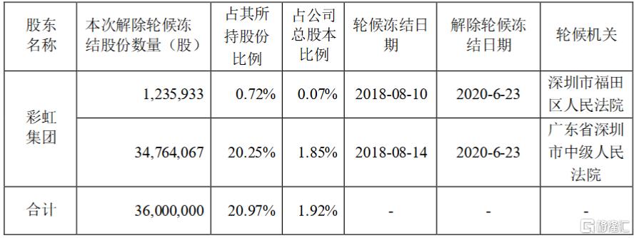 *ST兆新(002256.SZ):彩虹集团所持公司股份解除轮候冻结3600万股
