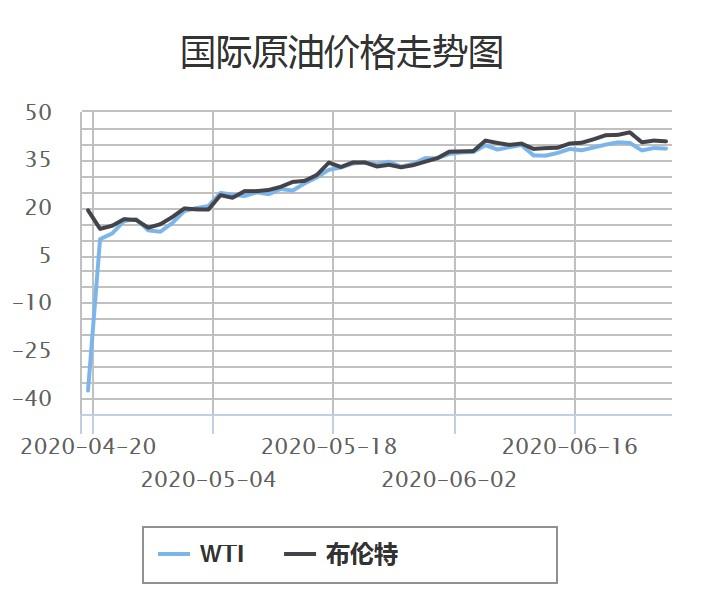 图片泉源:中国石油官网