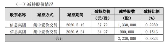 星网锐捷股东信息集团减持223万股 套现约8411.56万元