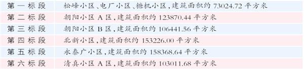 小区拟改造政府投资8月10日天富官网开,天富官网图片