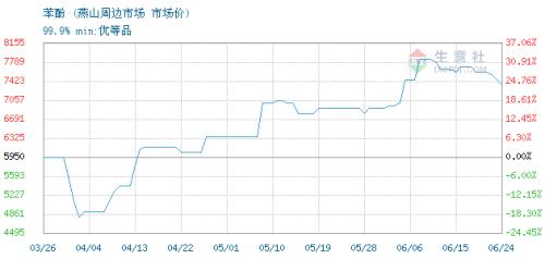 生意社:6月28日燕山石化苯酚价格稳定