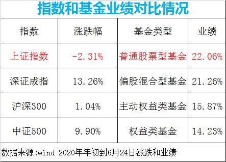 基金跌股市会涨?上证指数跌70点 股票基金却大赚22%