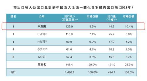 山东凤祥通过港交所聆讯:去年净利暴增5倍 B2C模式增厚盈利空间