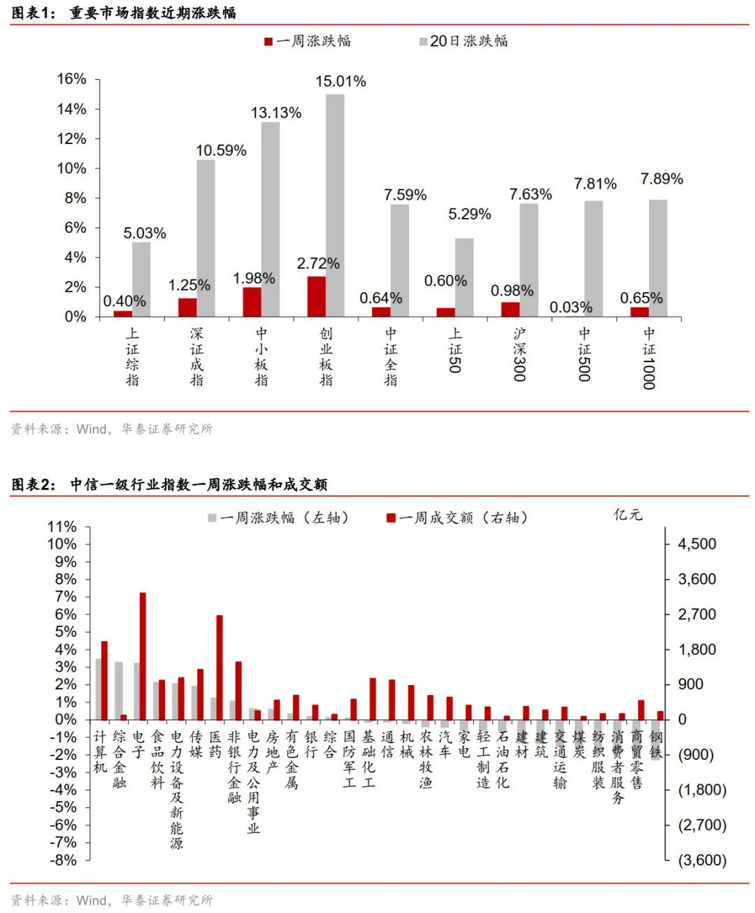 【华泰金工林晓明团队】上周盈利因子表现良好——华泰金工因子跟踪周报20200628